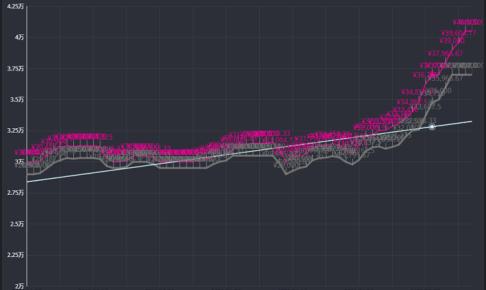 任天堂スイッチの買取価格の推移をグラフ化